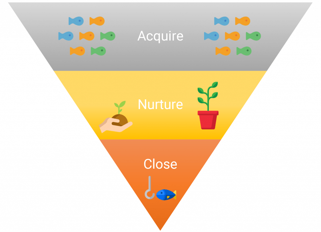 Inbound Marketing Funnel - Acquire, Nurture, Close