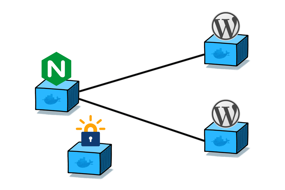 Multiple WordPress Sites on Docker | Autoize